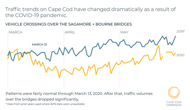 1 COVID TrafficTrends DailyBridges NoBlue 1
