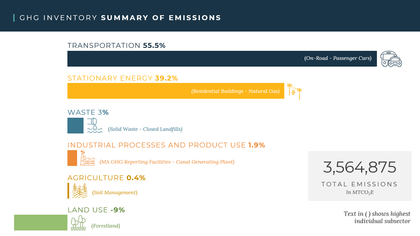 Greenhouse Gas Inventory Summary of Emissions